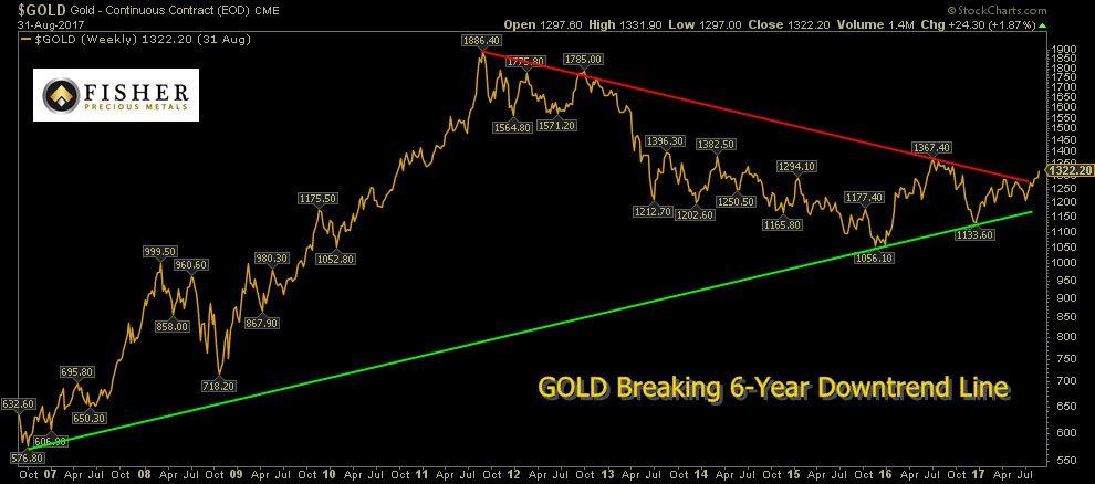 Ten Year Gold Chart