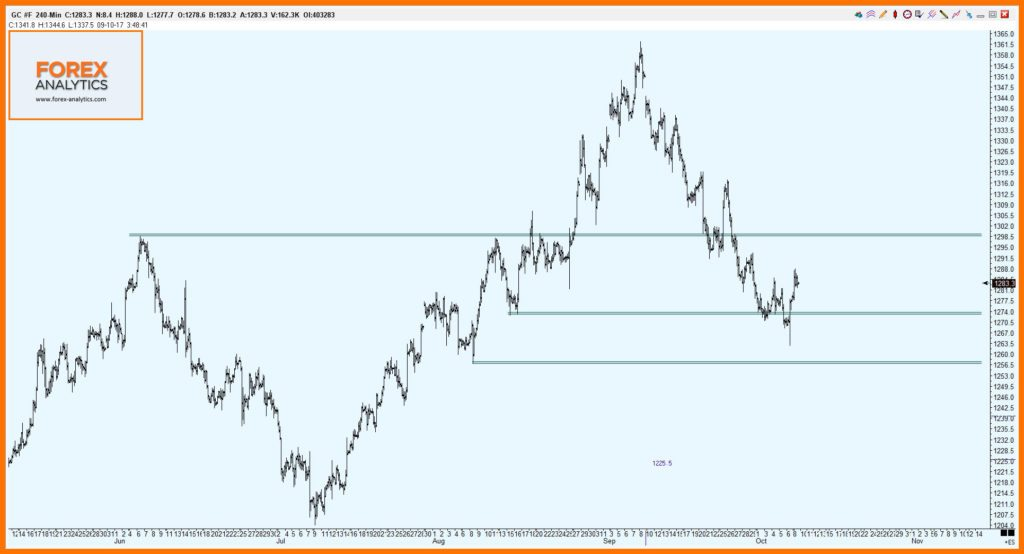 Gold Futures Chart 1