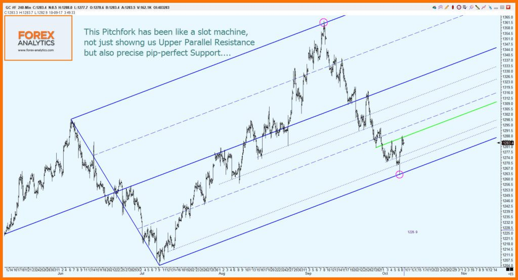Gold Futures Chart 2