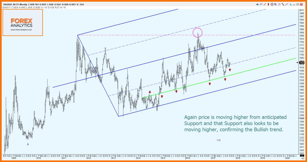 Gold Futures Chart 4