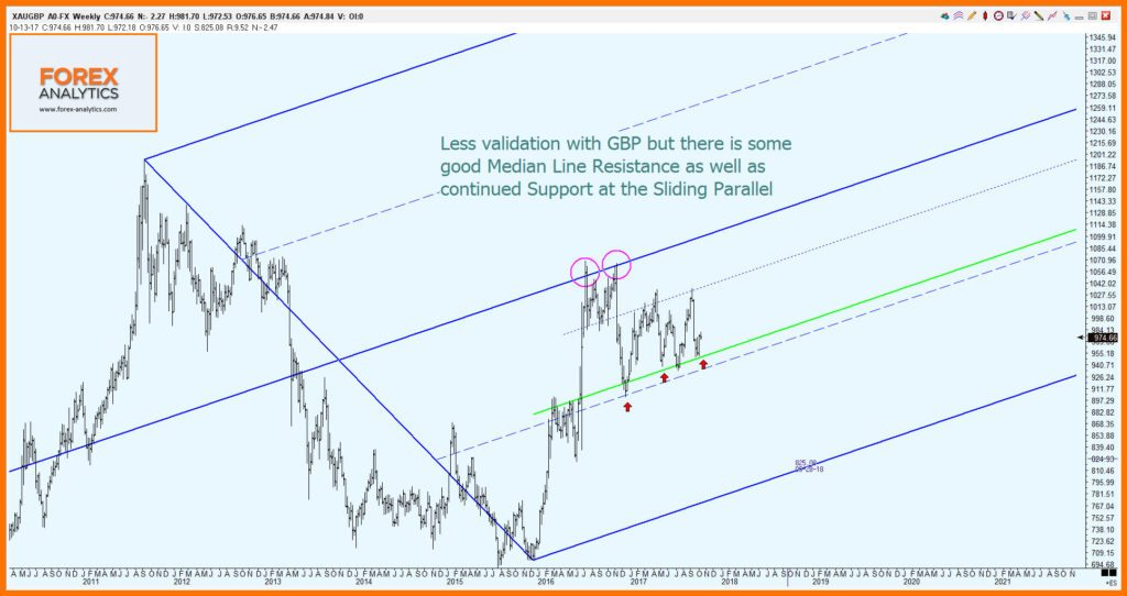 Gold Futures Chart 5